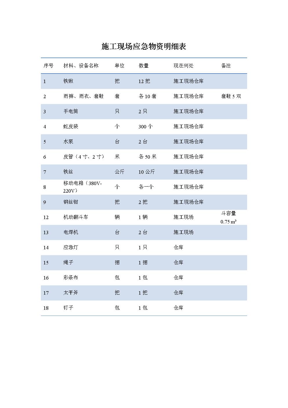 施工现场应急物资清单.doc