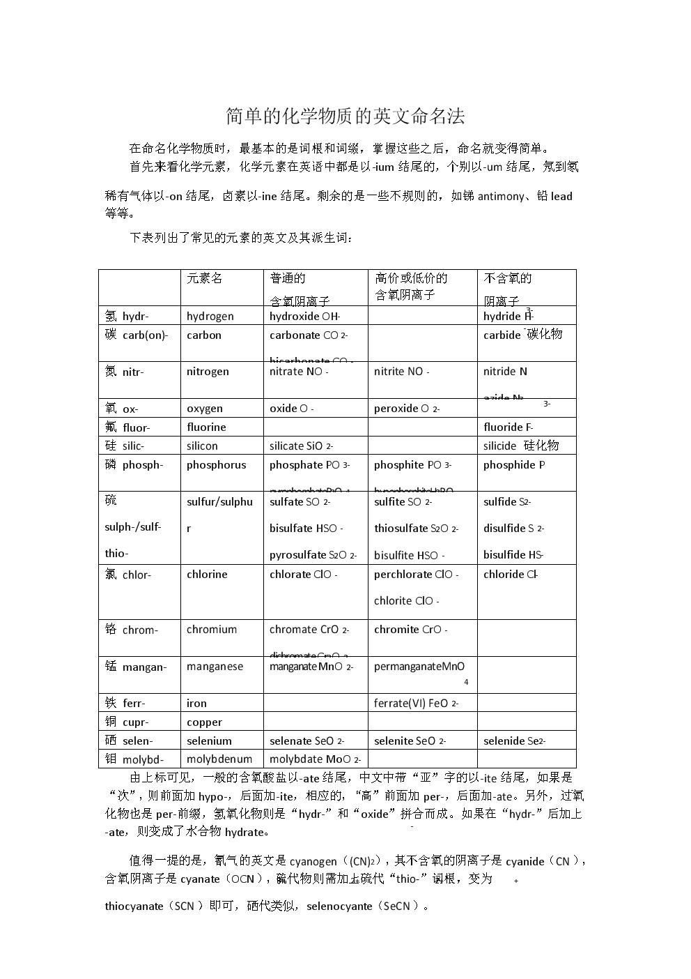 简单的化学物质的英文命名法.docx