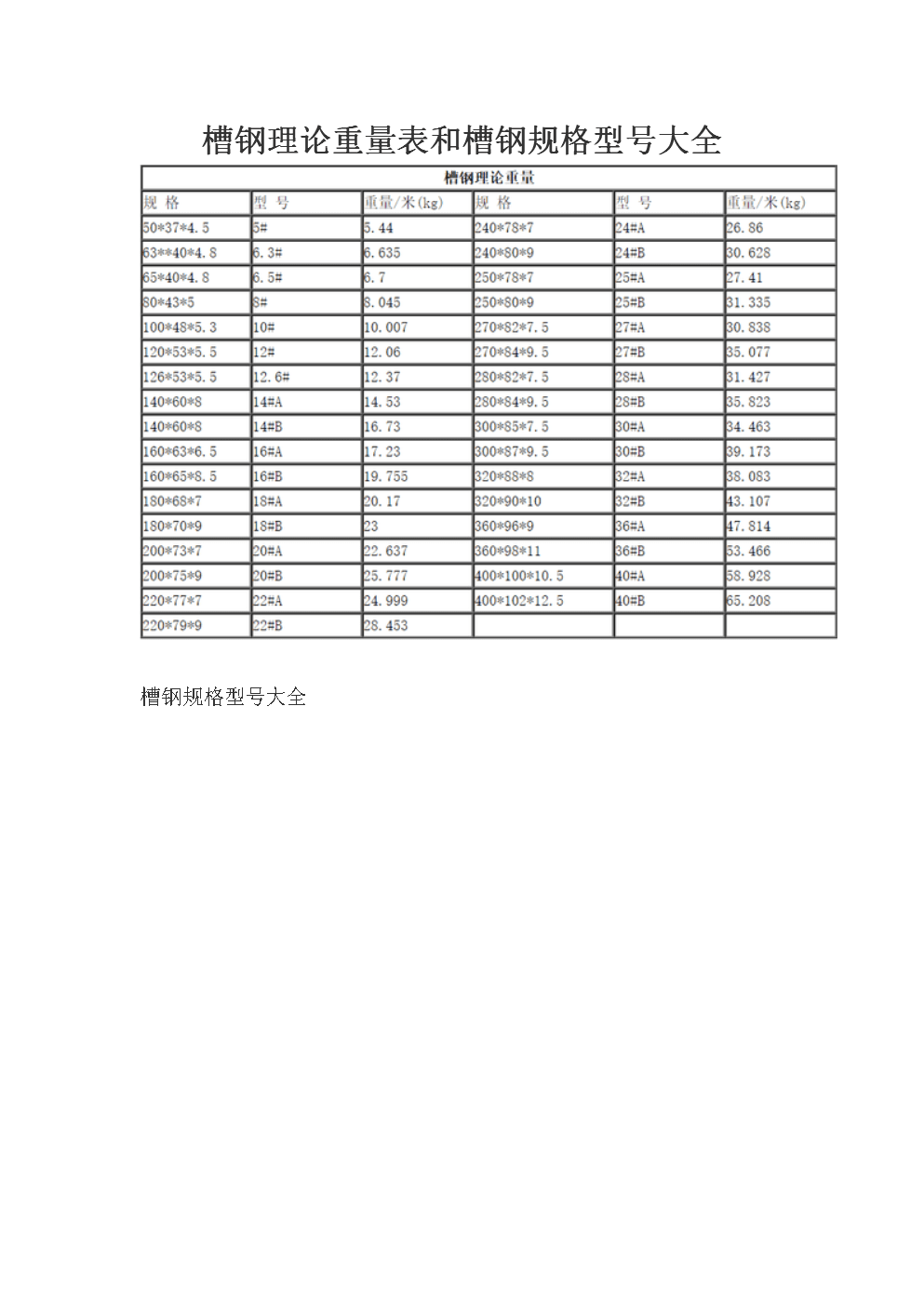 槽钢理论重量表和槽钢规格型号大全.docx
