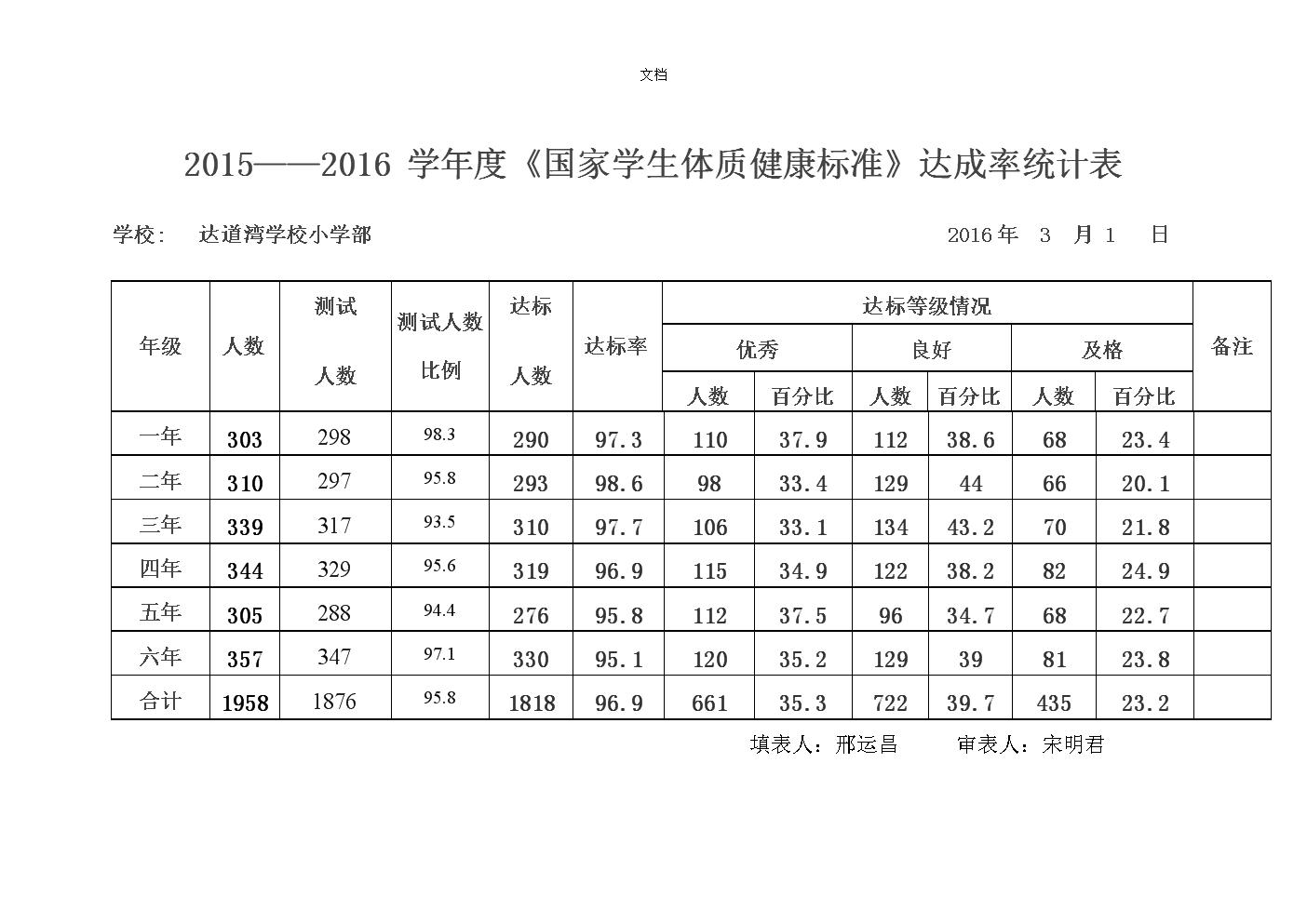 学生体质健康统计表.doc