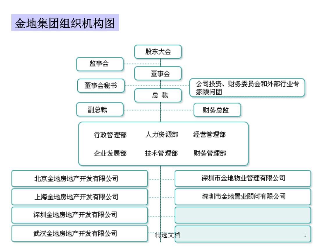 万达集团组织机构图复习课件.ppt