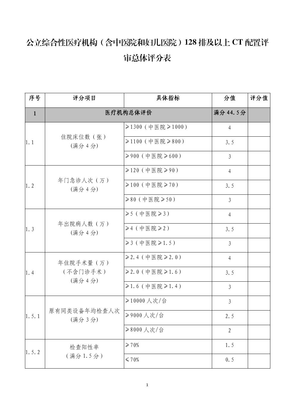 公立综合性医疗机构(含中医院和妇儿医院)128排及以上CT配置评审总体评分表.docx