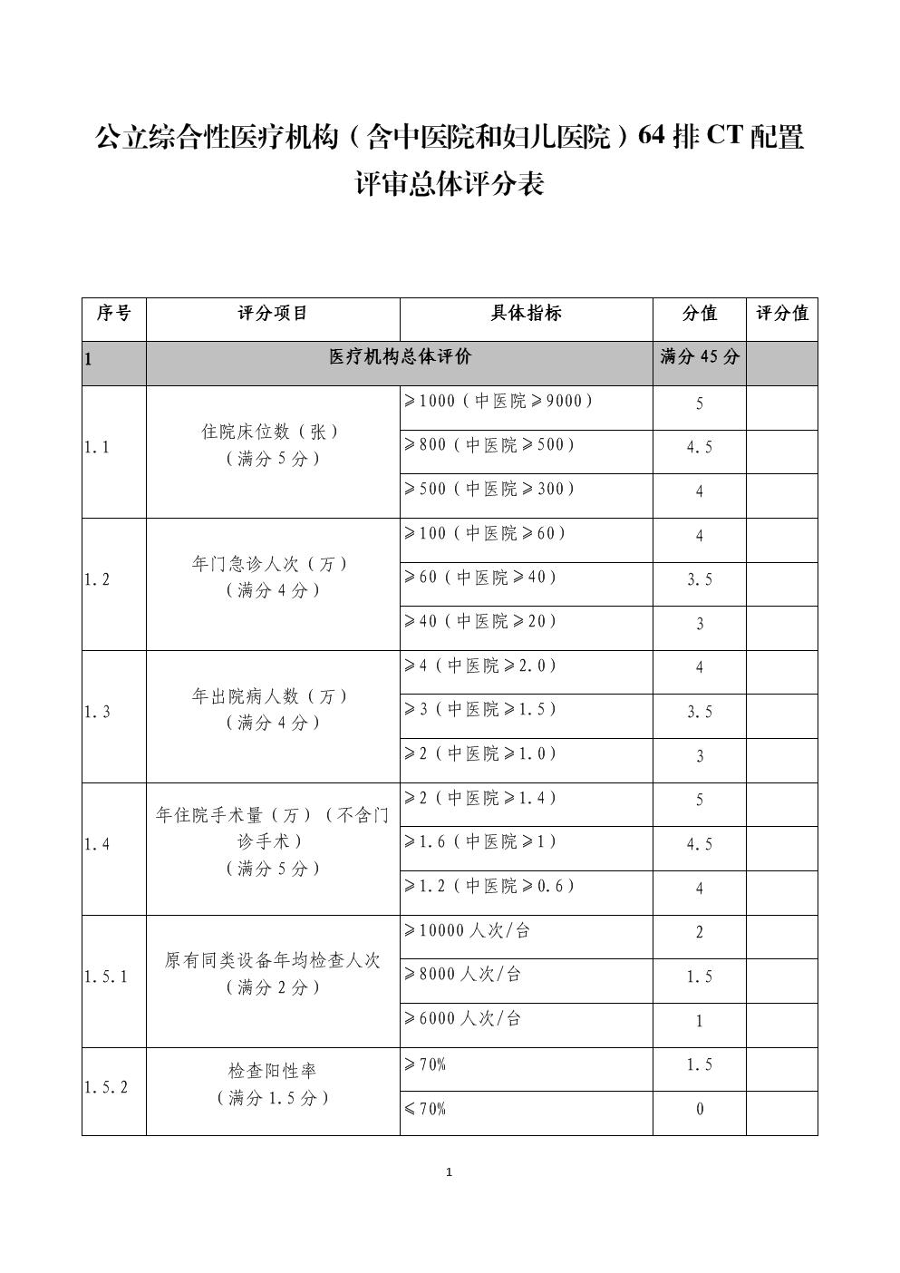 公立综合性医疗机构(含中医院和妇儿医院)64排CT配置评审总体评分表.docx