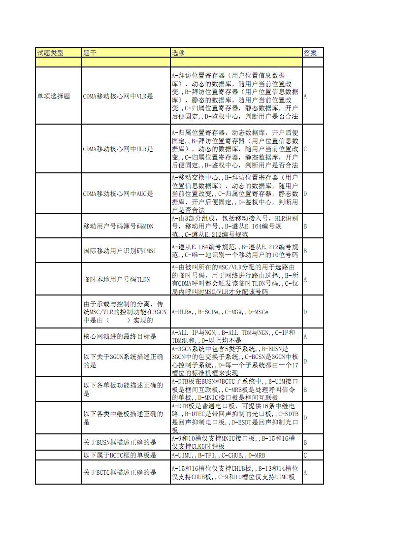 核心网电路域试题模板.pdf