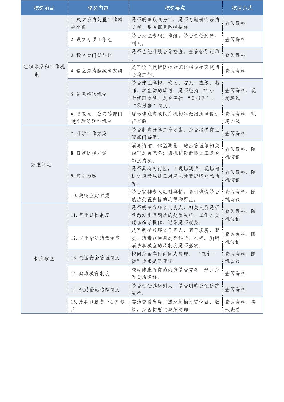 学校新冠疫情春季开学条件核验细则.docx