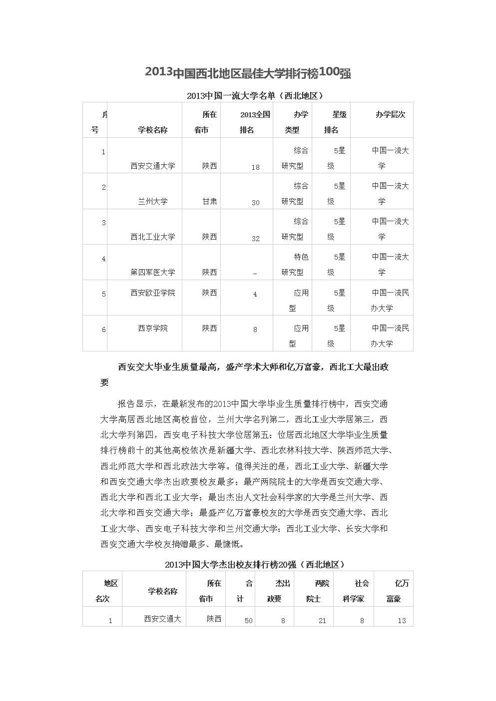 2013中國西北地區最佳大學排行榜100強.doc