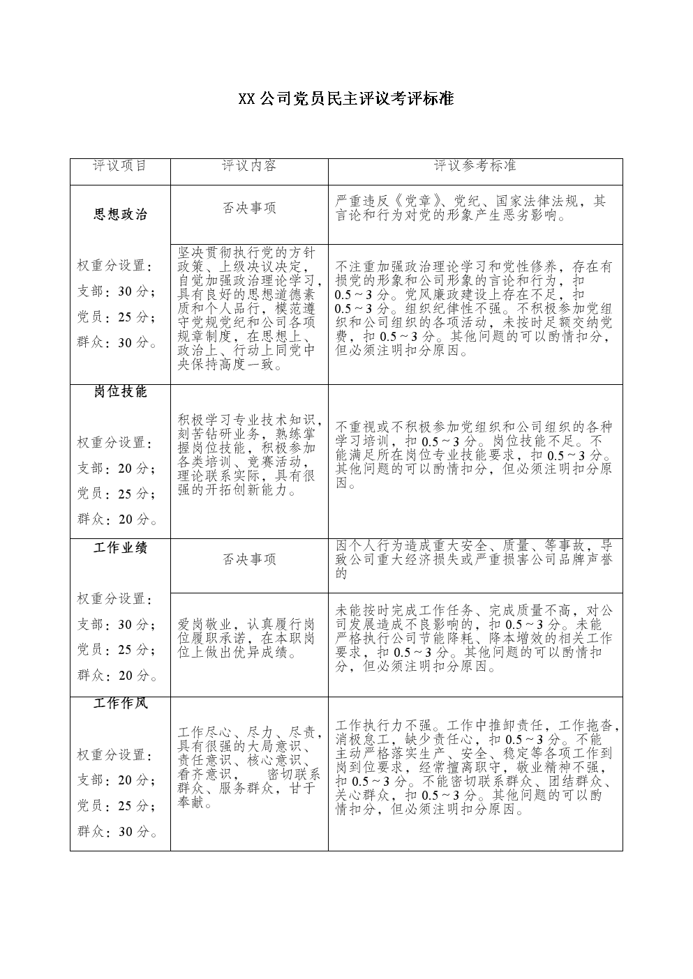XX公司黨員民主評議考評標準.docx