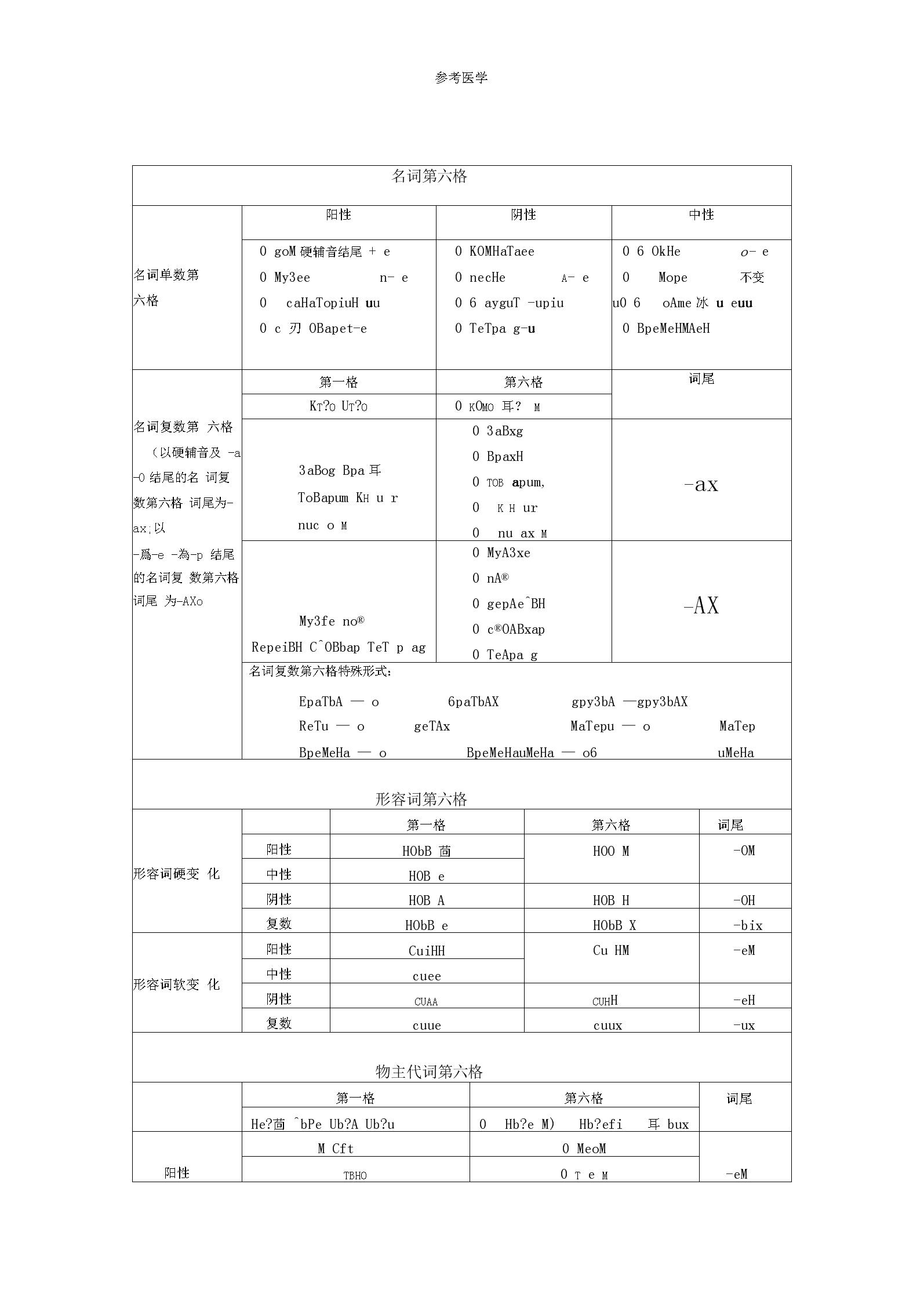 俄語第六格表格.docx