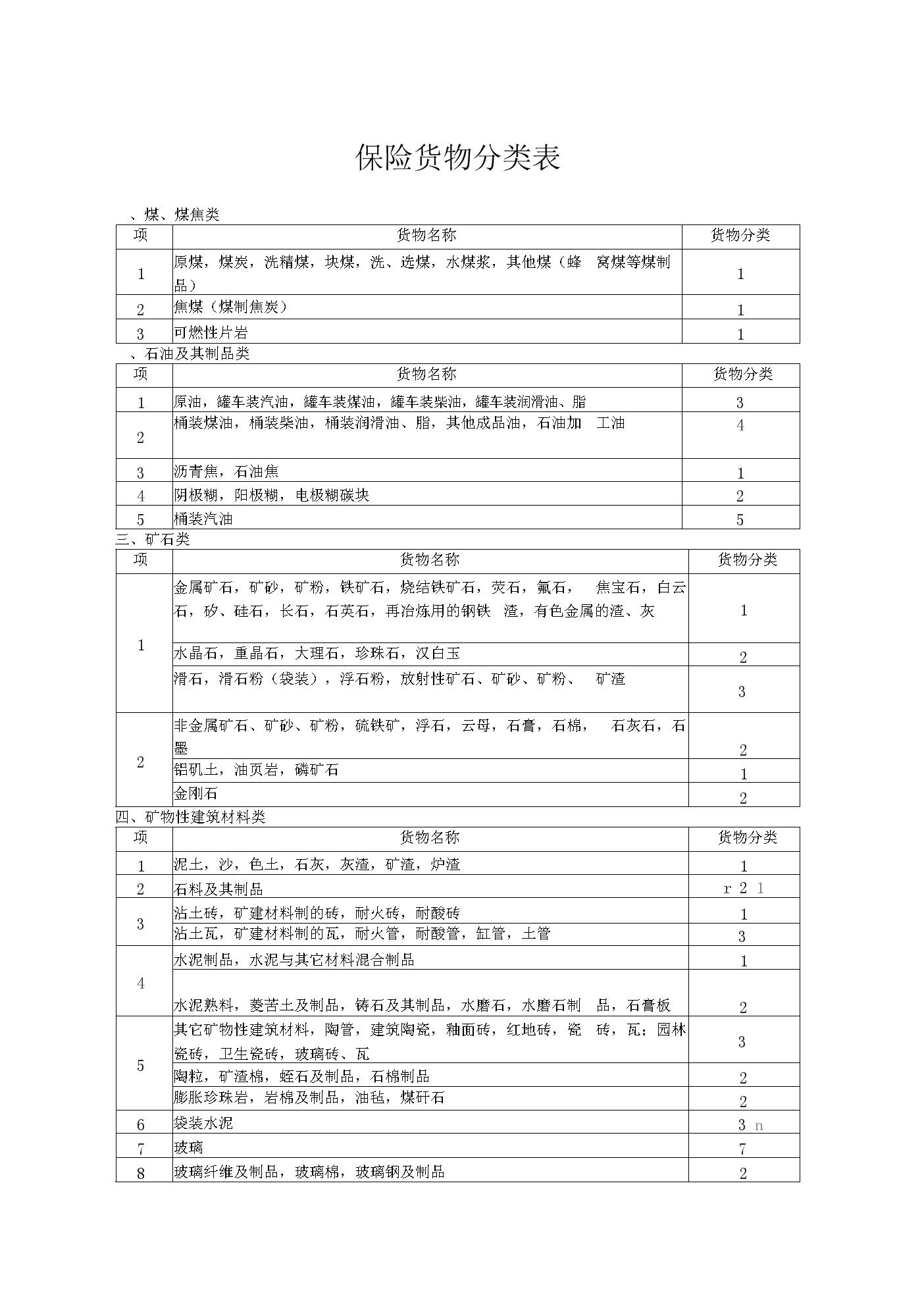 保險貨物分類表.docx