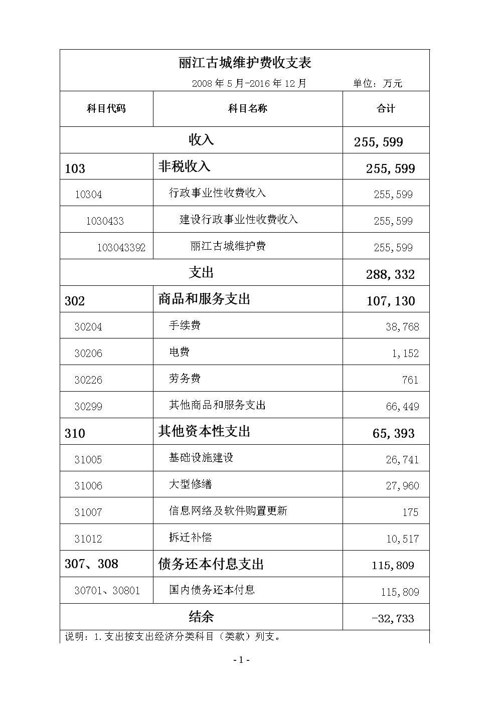 麗江古城維護費收支表.doc
