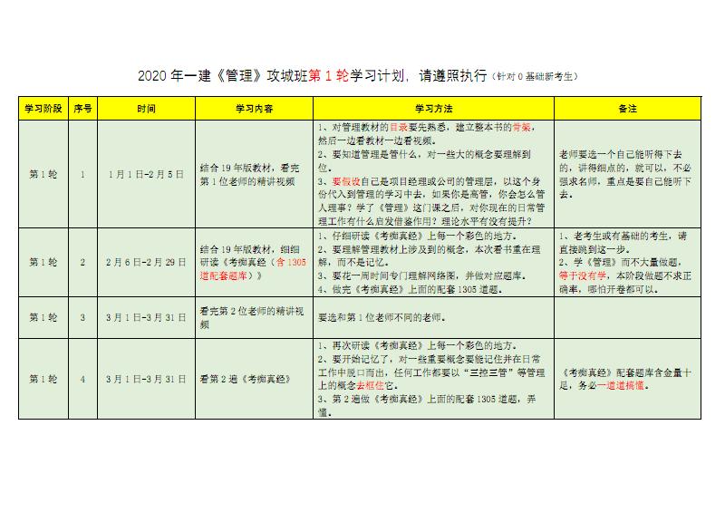《管理》第1轮学习计划(一建).pdf