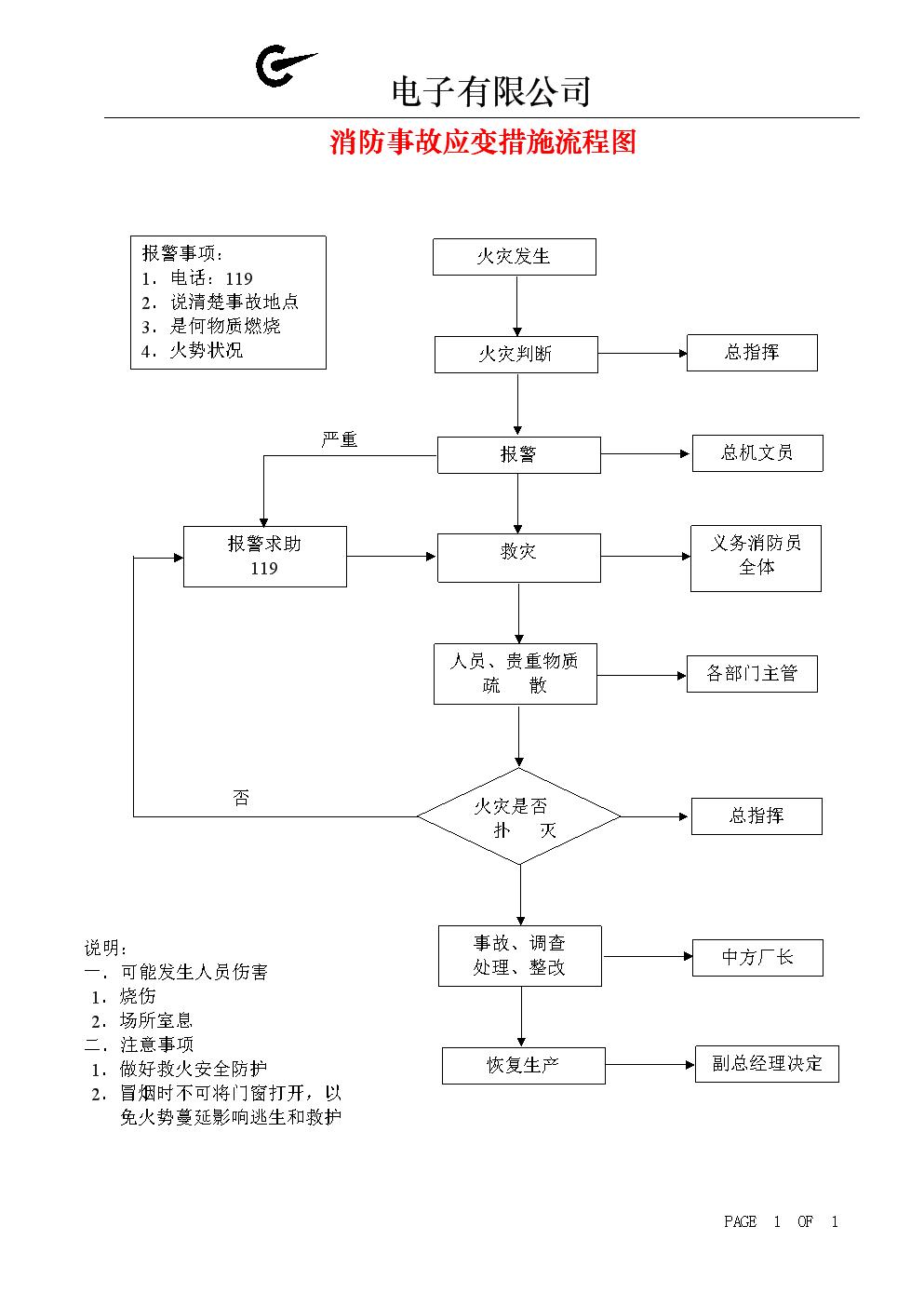 消防事故应变措施流程图.doc