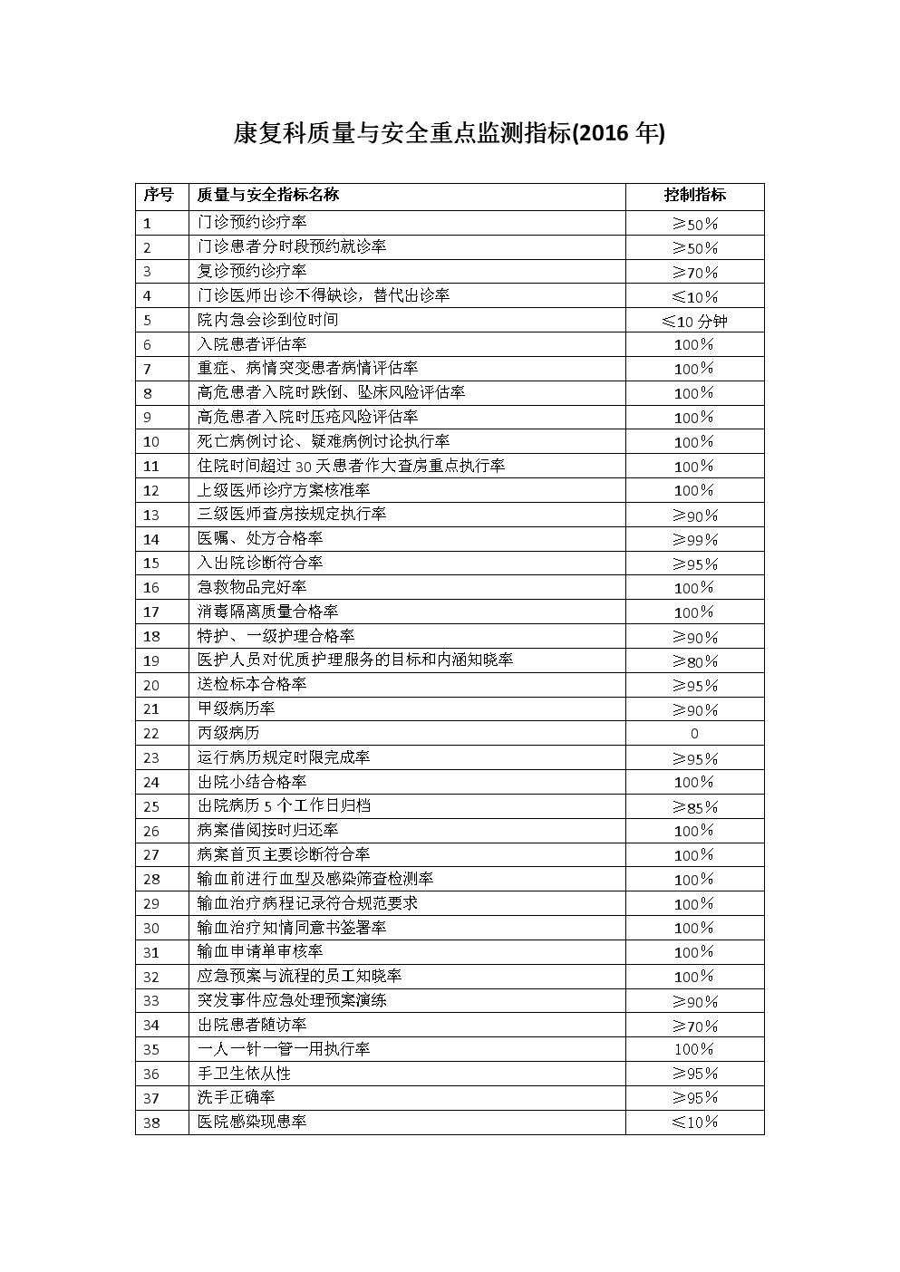 21康复医学科质量与安全重点监测指标(2016年).docx