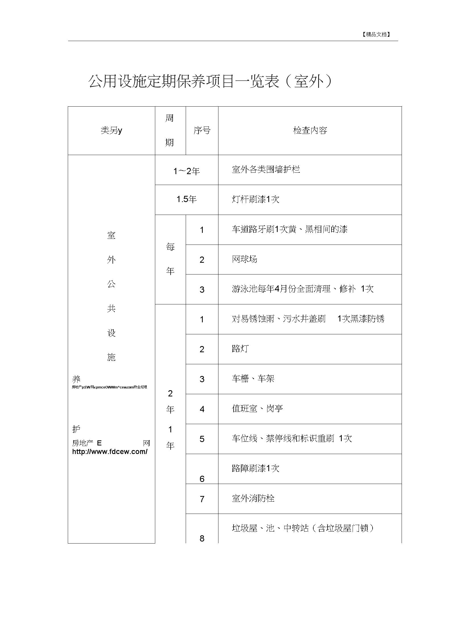 公用设施定期保养项目一览表(室外)0001.docx