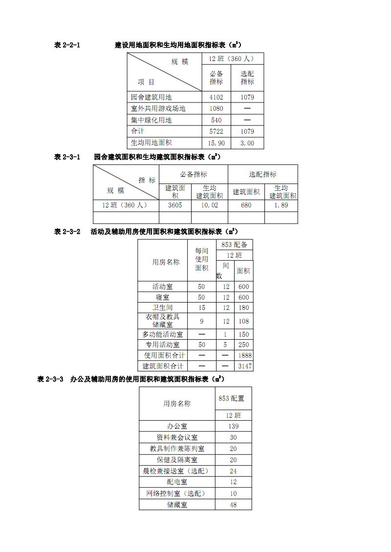 幼儿园配置范文.pdf