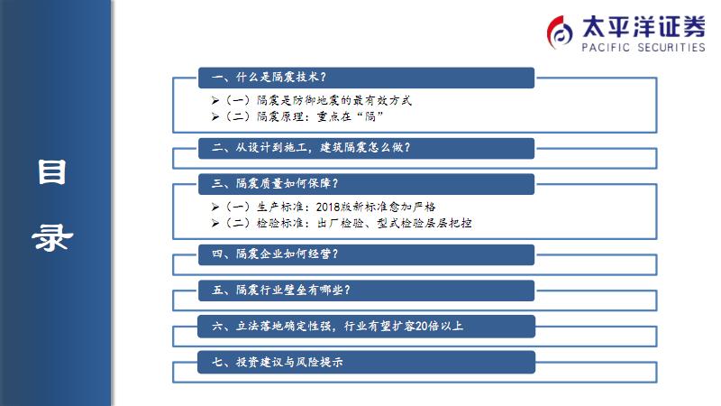 1323  2019年隔震行业发展研究报告(23页).pdf