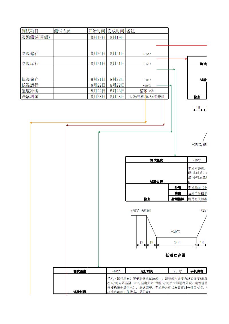 GSM可靠性试验计划.pdf
