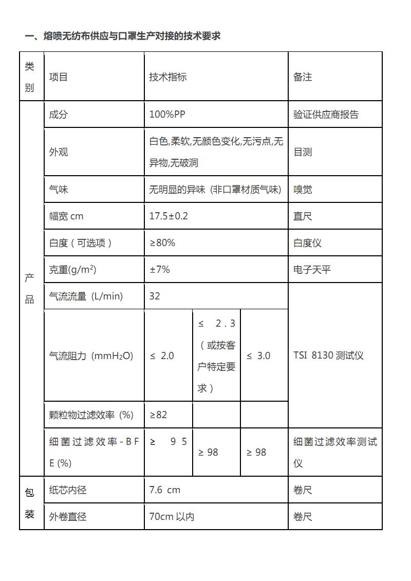医用口罩原料技术要求参考.pdf
