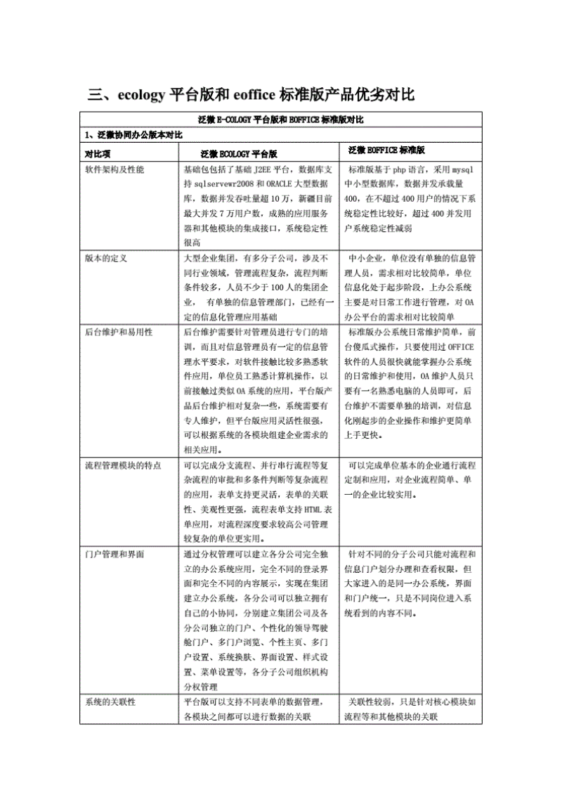 泛微e-office和泛微e-cology功能對比.pdf