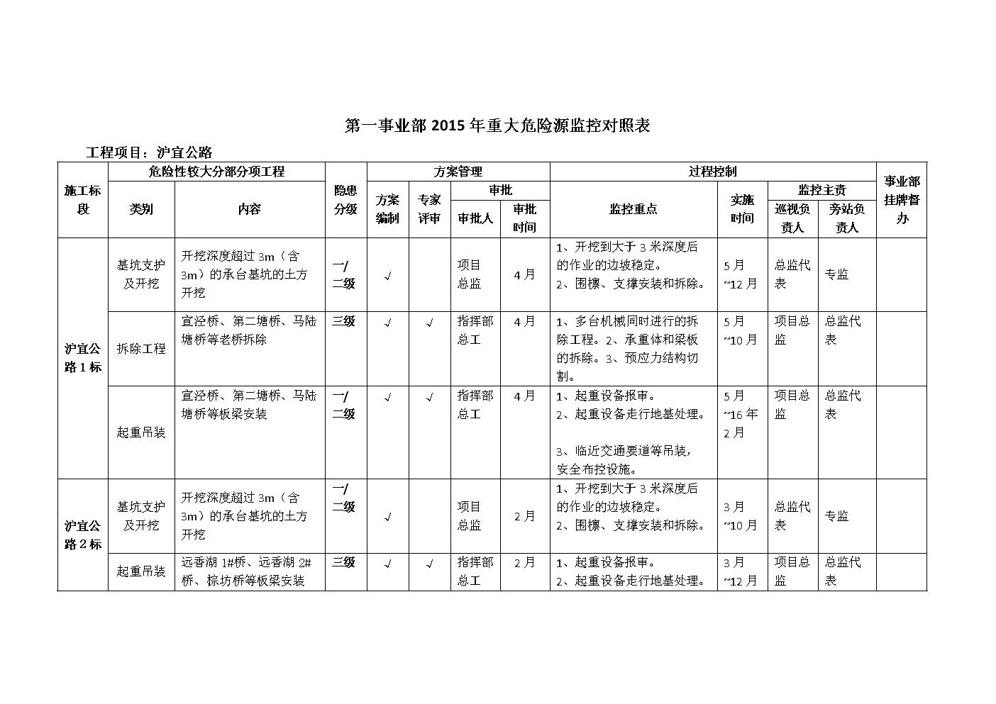 2015年重大危险源监控对照表(沪宜公路).doc