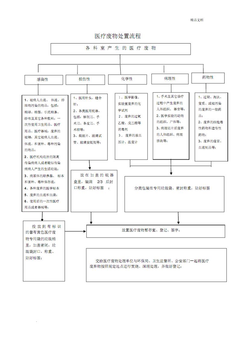 医疗废物处置流程图3个.pdf