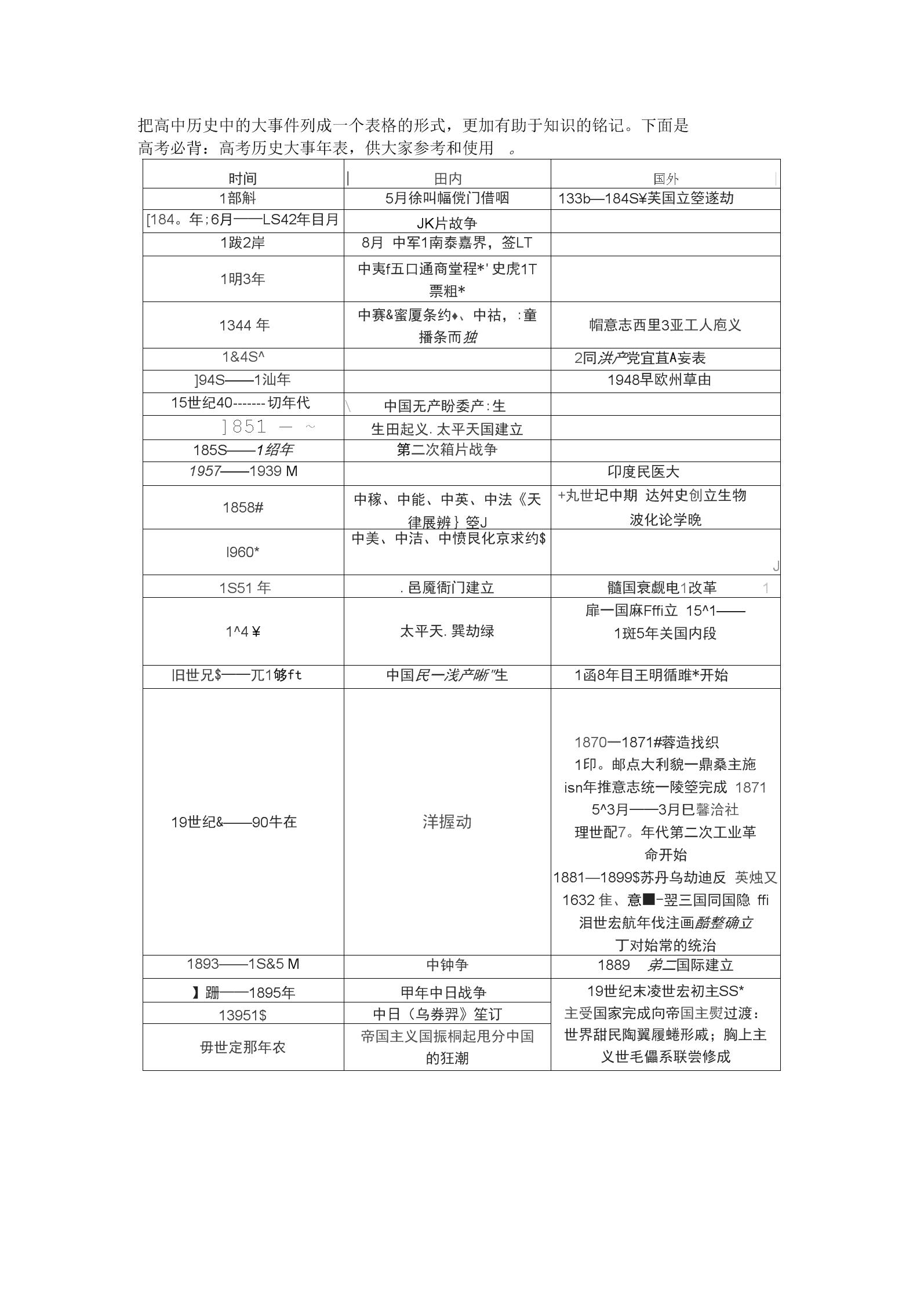 高考必背历史大事年表讲课讲稿.docx