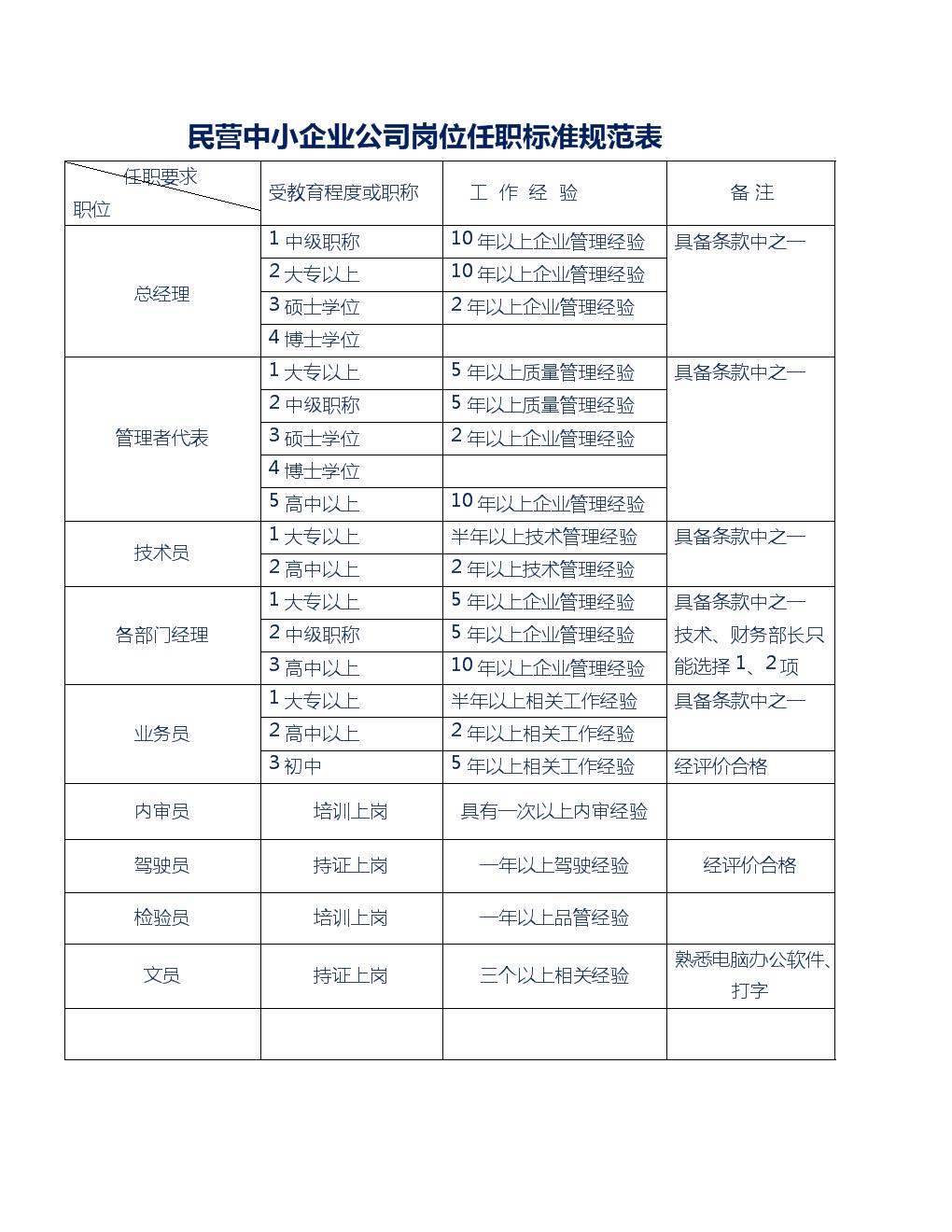 民营中小企业公司岗位任职标准规范表.docx