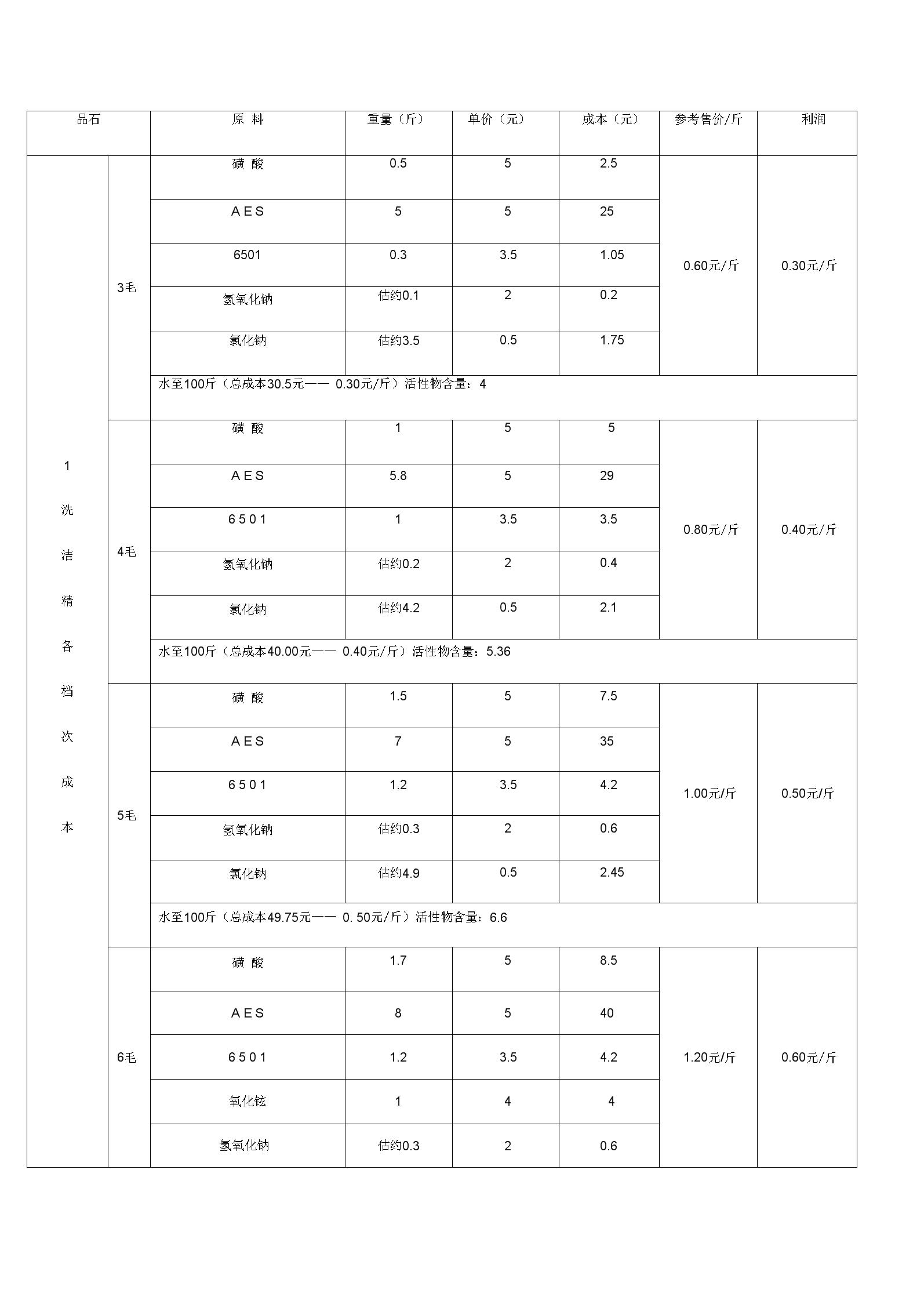 洗洁精配方教学文稿.docx