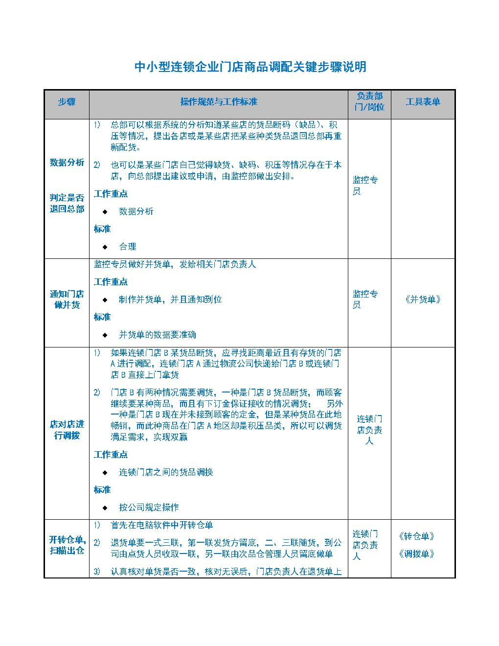 中小型连锁企业门店商品调配关键步骤说明.docx