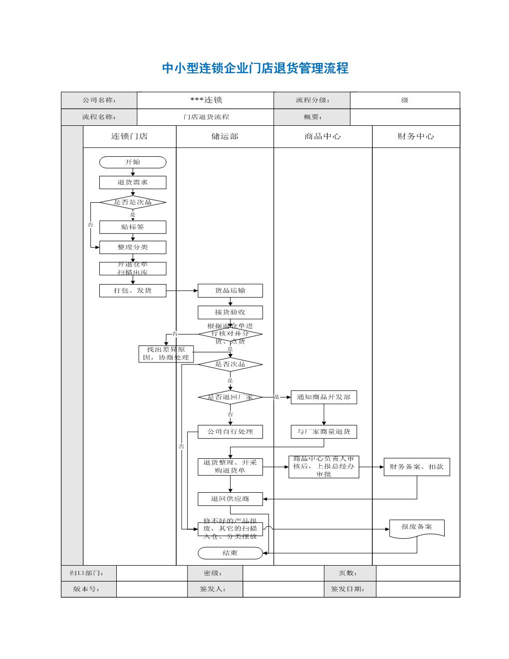 中小型连锁企业门店退货管理流程.docx