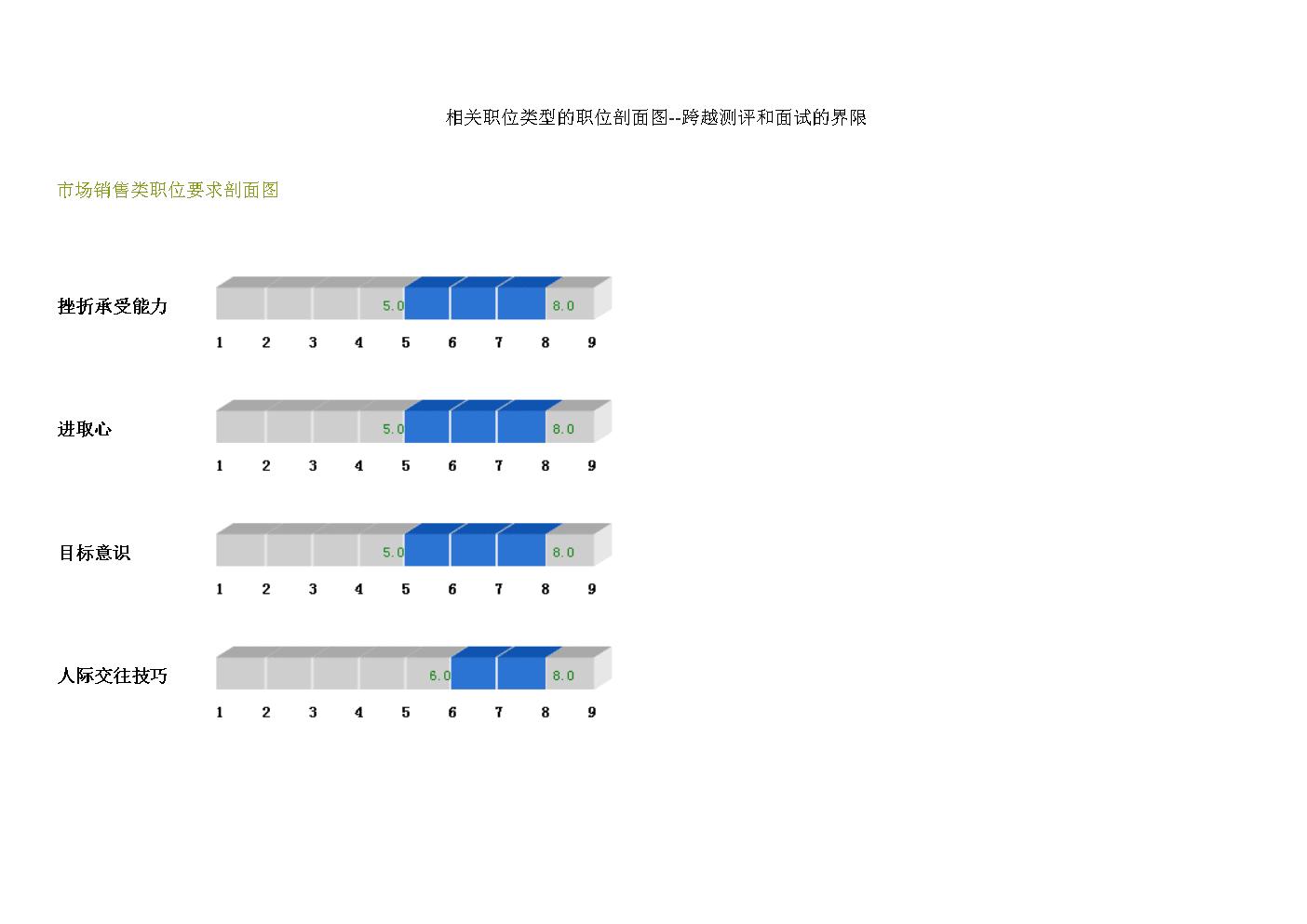 相关职位类型的职位剖面图(DOC 18页).doc