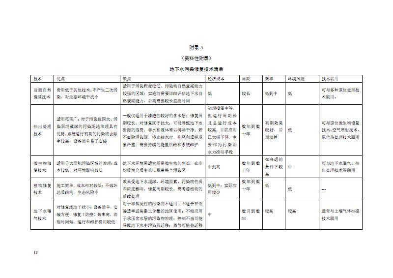 地下水污染修复技术清单、填埋场地下水修复技术筛查矩阵、筛选、水污染防治方案编制大纲.pdf