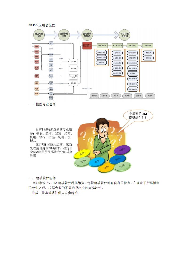 正式版 BIM5D應用總流程.pdf