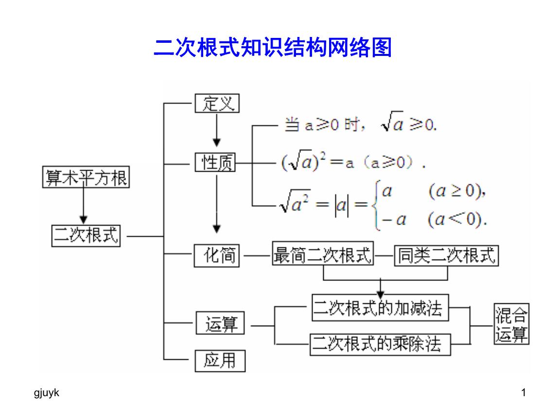 二次根式知识结构网络图汇总844.ppt图片