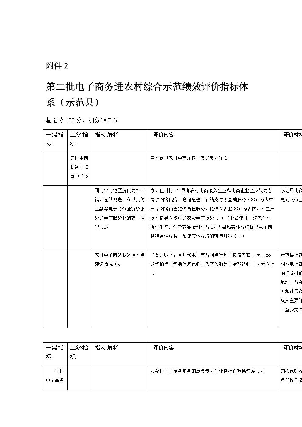 第二批电子商务进农村综合示范绩效评价指标体系示范县word版本.doc