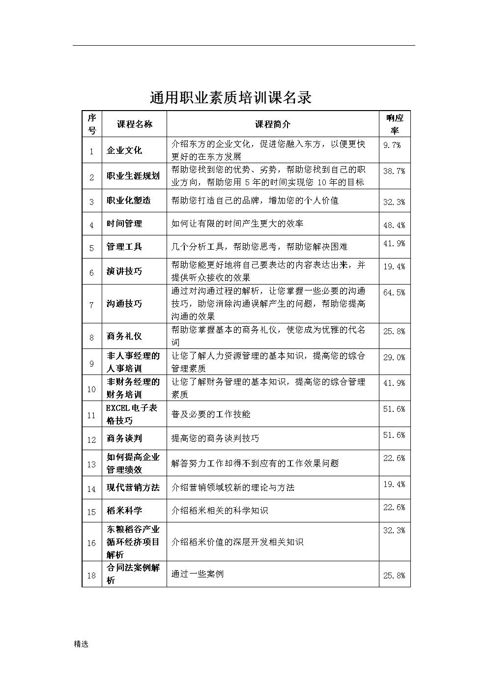 通用职业素质培训课名录.docx