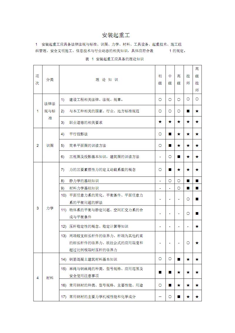 安装起重工职业技能标准.pdf