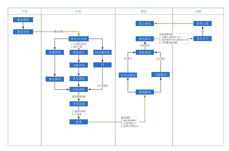 技术开发流程 .pdf