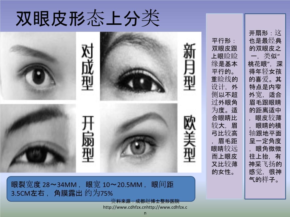 双眼皮手术过程图详解培训课件.ppt