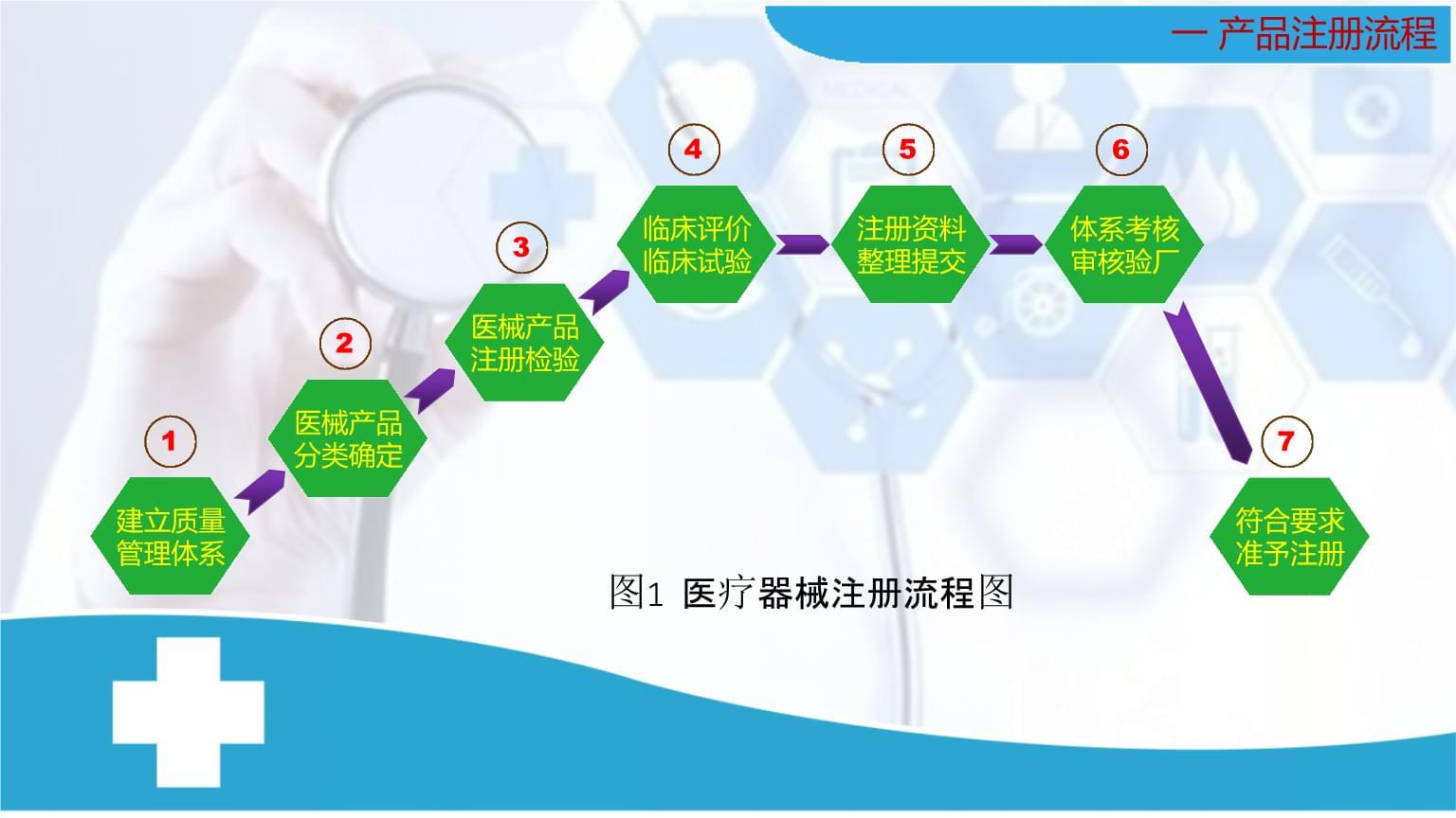 医疗器械注册流程讲义.ppt