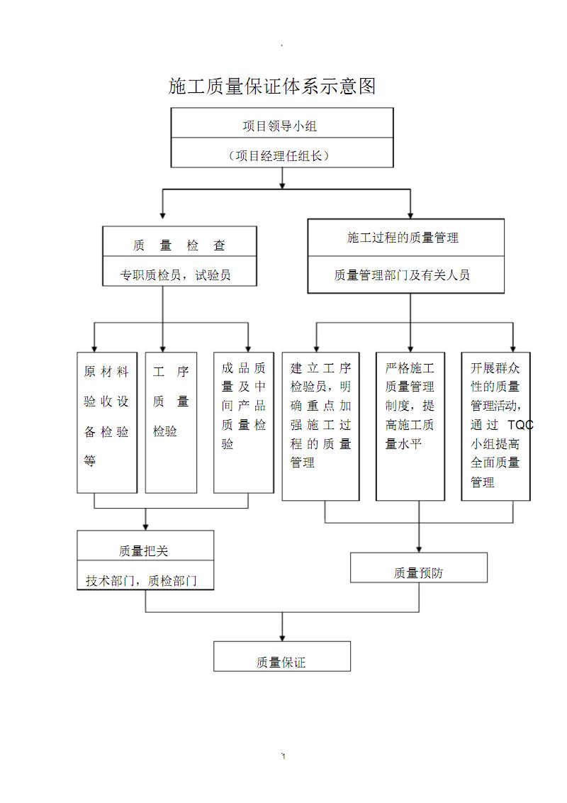 施工质量保证体系示意图.pdf