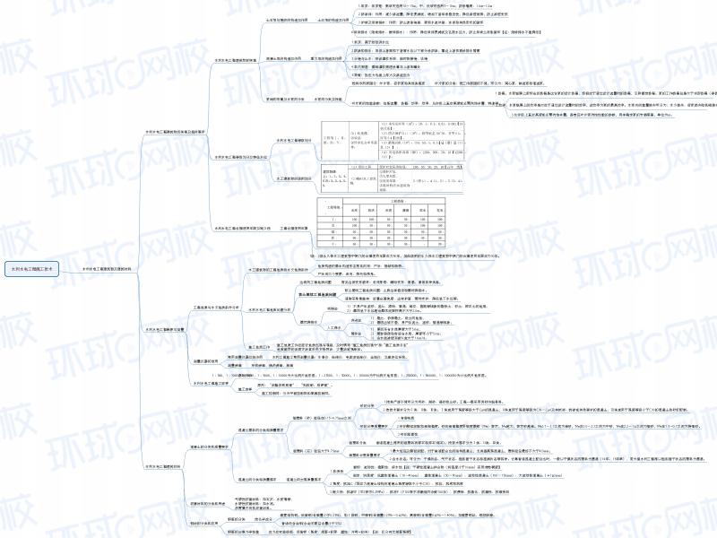 思维导图(新版)2F311000二建水利水电工程建筑物及建筑材料.pdf