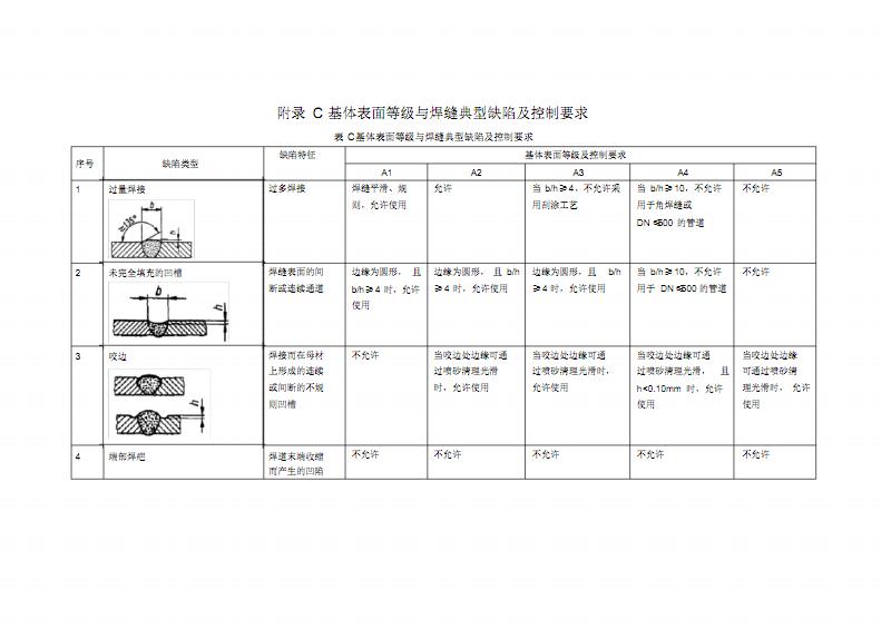 工业设备及管道防腐蚀工程-基体表面等级与焊缝典型缺陷及控制要求.pdf