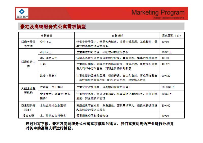 2010成都大鼎置业·国际城南项目整体营销方案_部分2.pdf