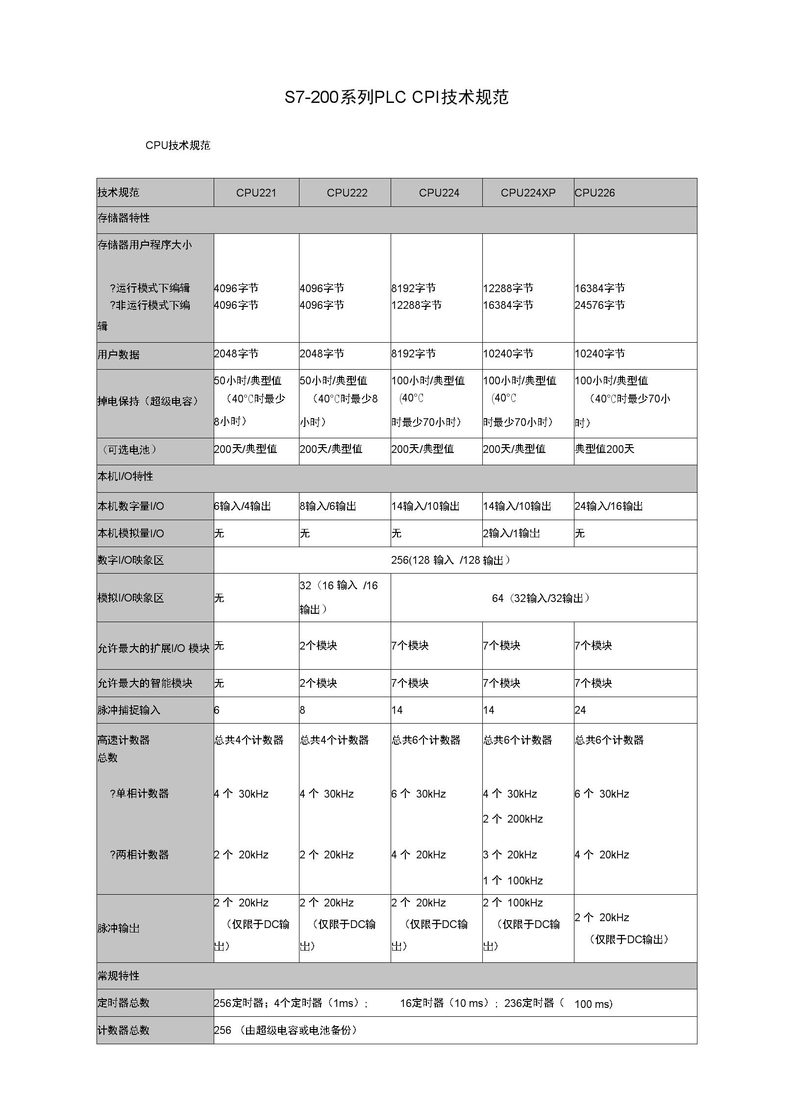 S7-200系列PLC-CPU模块接线图.docx
