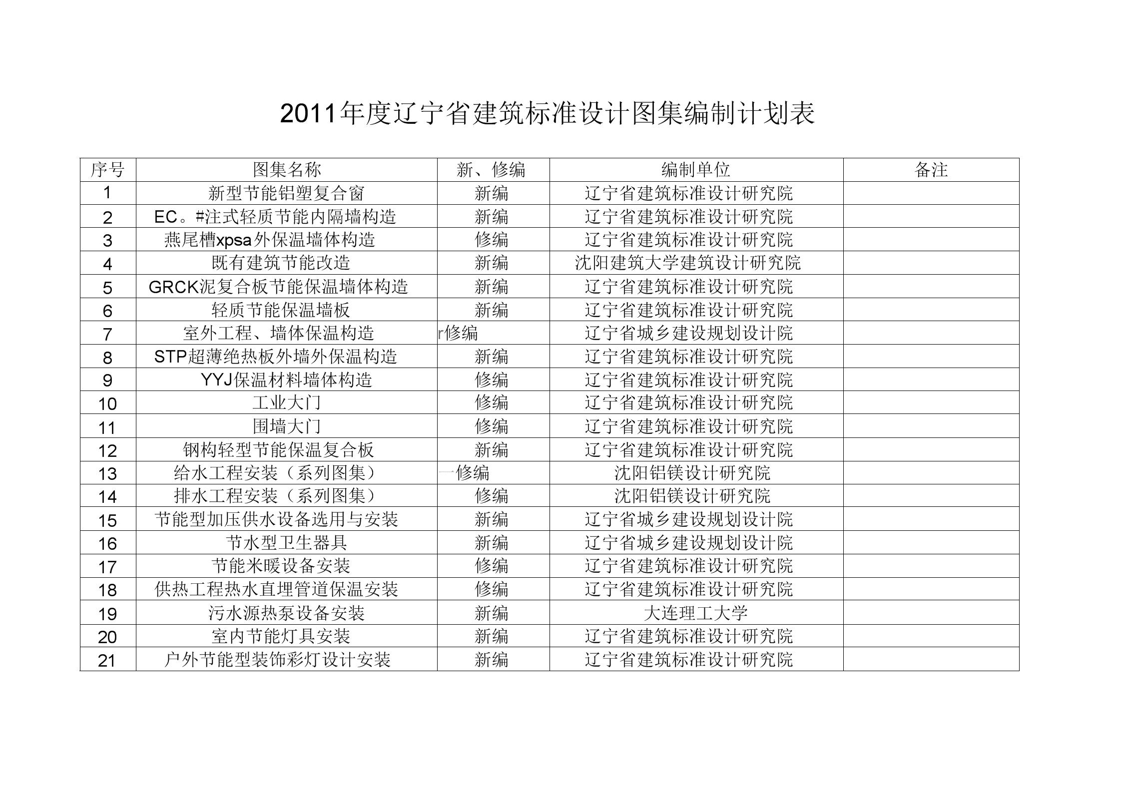 辽宁省建筑标准设计图集编制计划表.docx