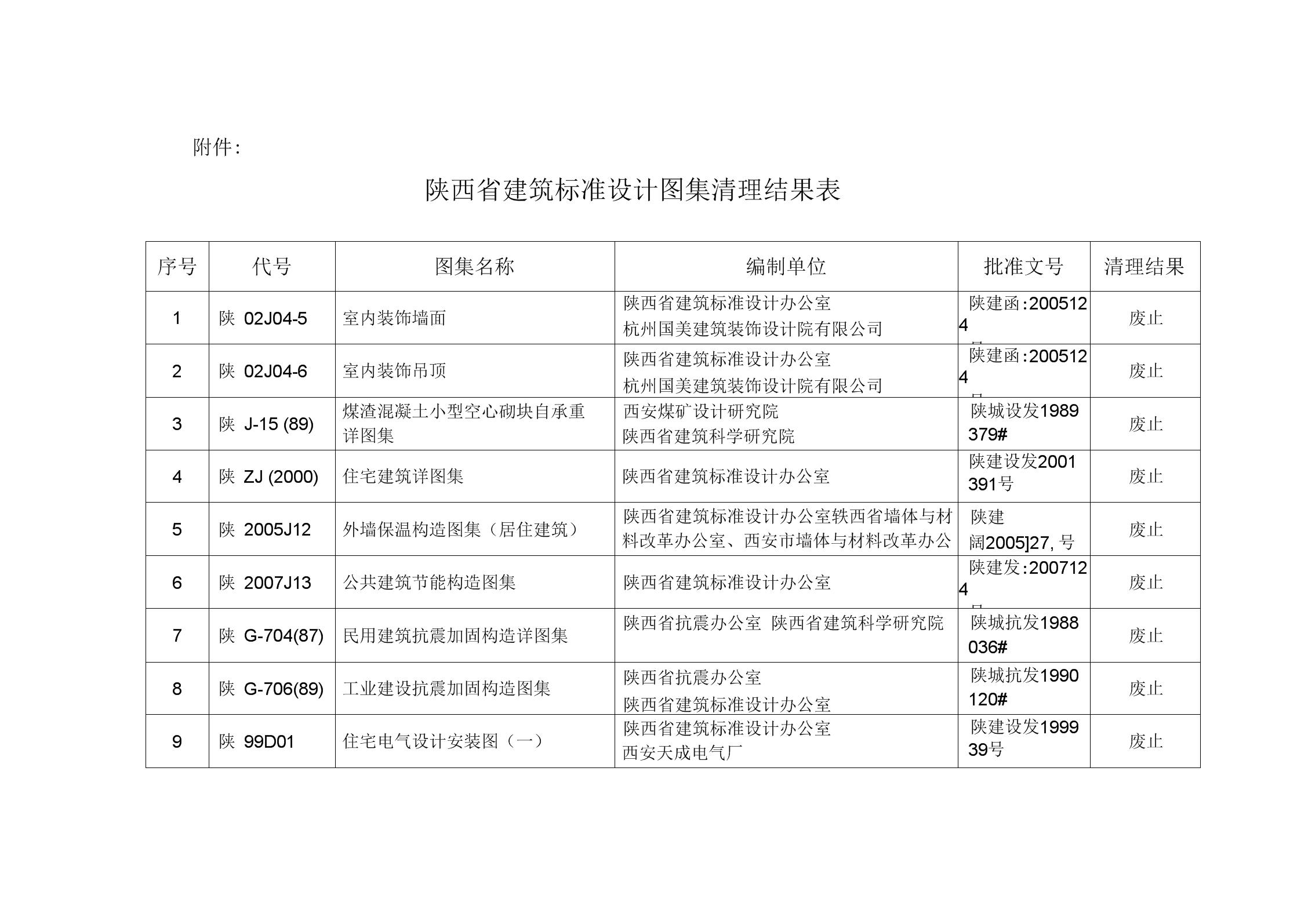 陕西省建筑标准设计图集清理结果表.docx