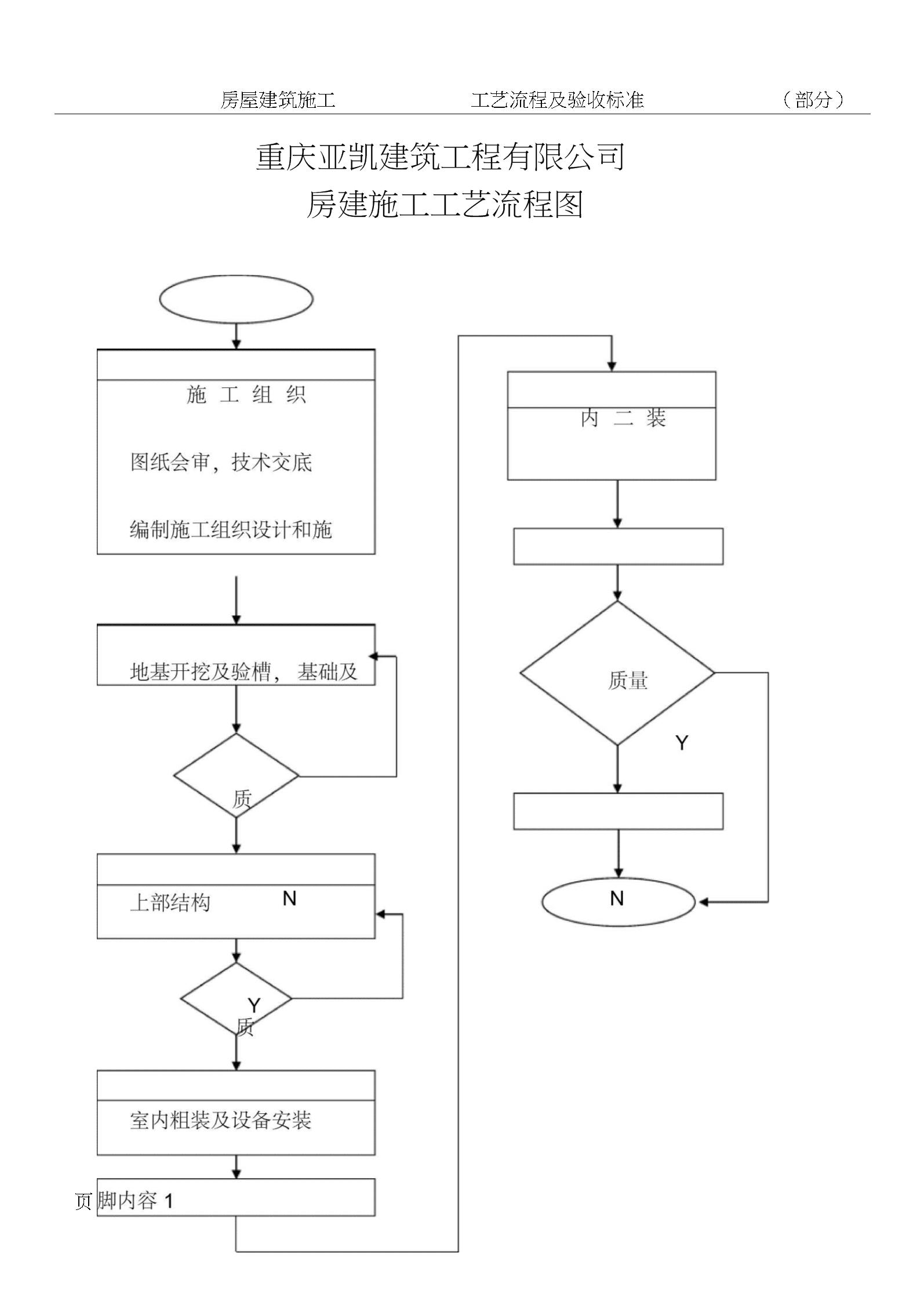 房屋建筑施工工艺流程图.docx