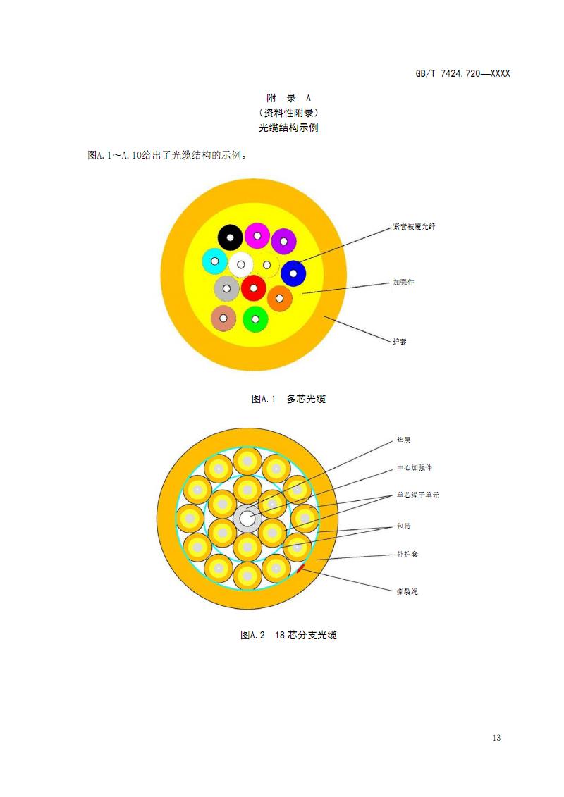 室内光缆 多芯光缆结构示例.pdf