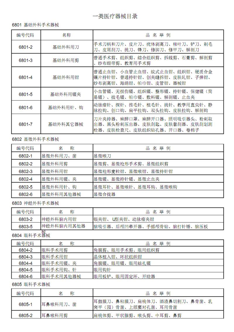 一类与二类医疗器械目录情况.pdf